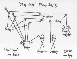 Sling Baby Flying Rigging